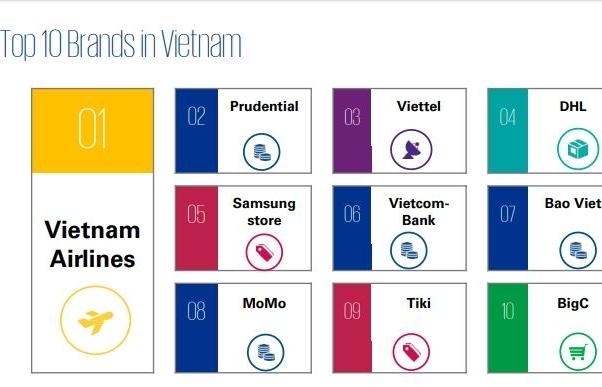 Viettel lọt top 10 thương hiệu có trải nghiệm khách hàng tốt nhất